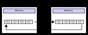 500px-SPI_8-bit_circular_transfer.svg